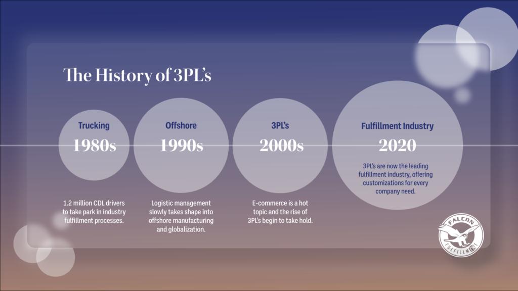 history of 3PLs timeline