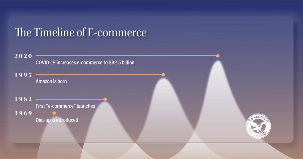 timeline of ecommerce